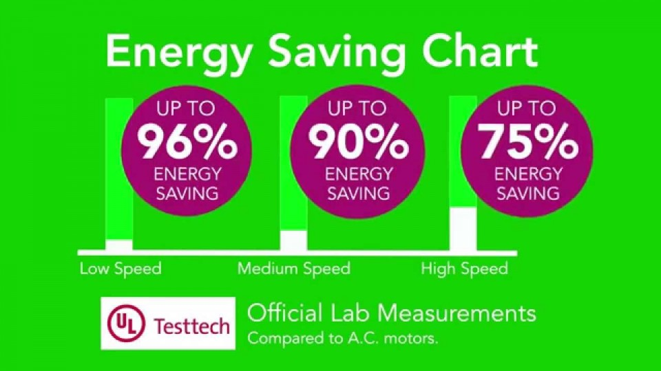 Energy Saving Chart
